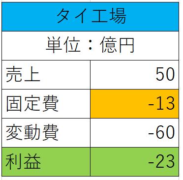 タイの操業時の利潤表
