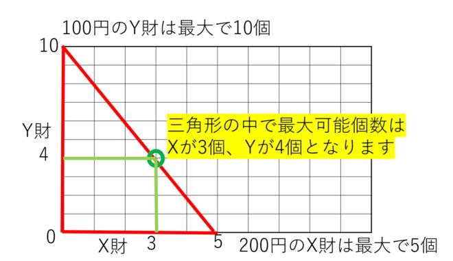 最適消費点のグラフ