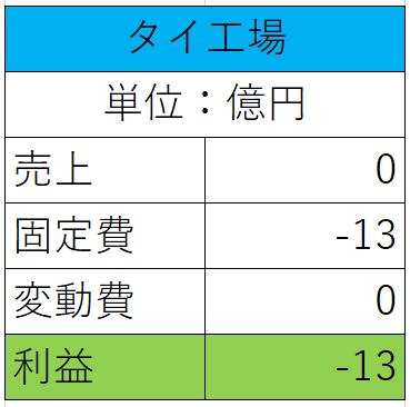 タイ工場の操業停止時の表