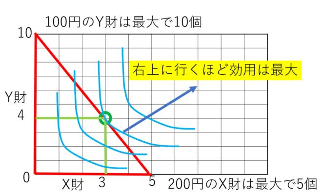 最適消費点の移動グラフ