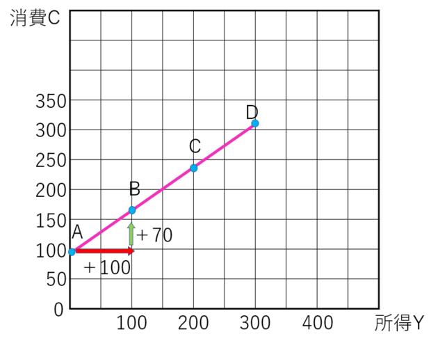 ケインズ型消費関数
