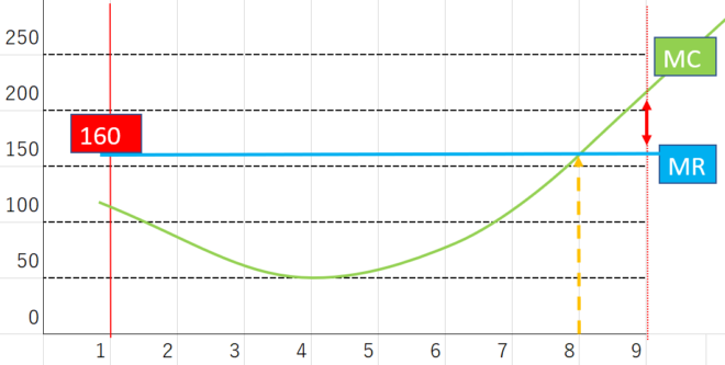 限界分析のグラフ