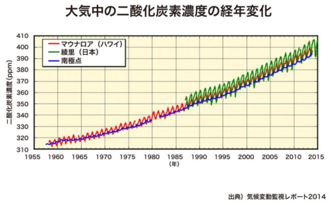二酸化炭素の経年推移