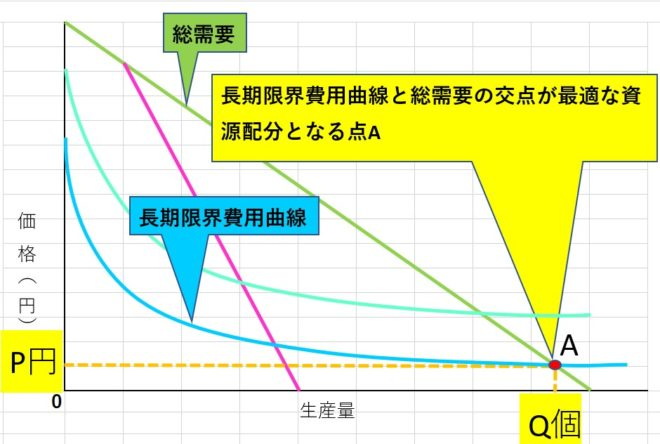 限界費用価格形成原理のグラフ