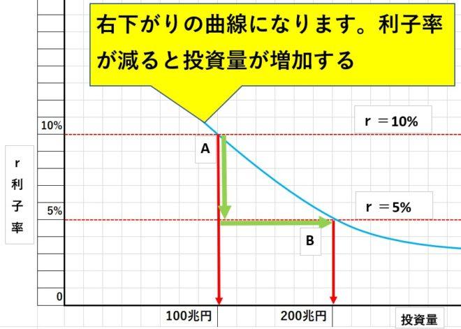 経済の限界効率と利子率曲線