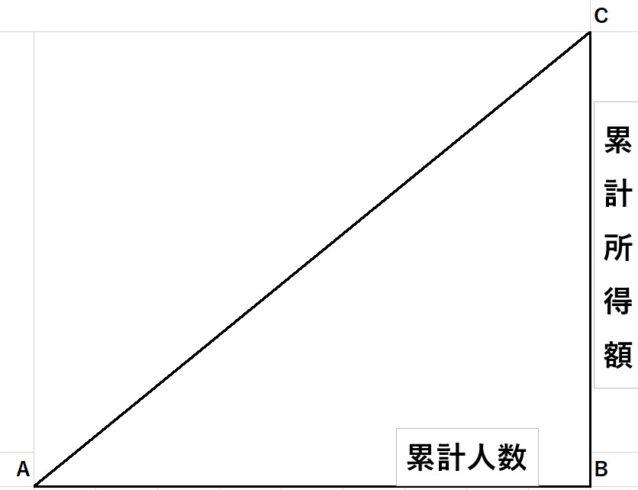 ローレンツ曲線2