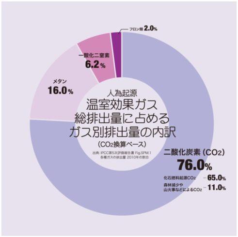 温室ガスと排出量のグラフ