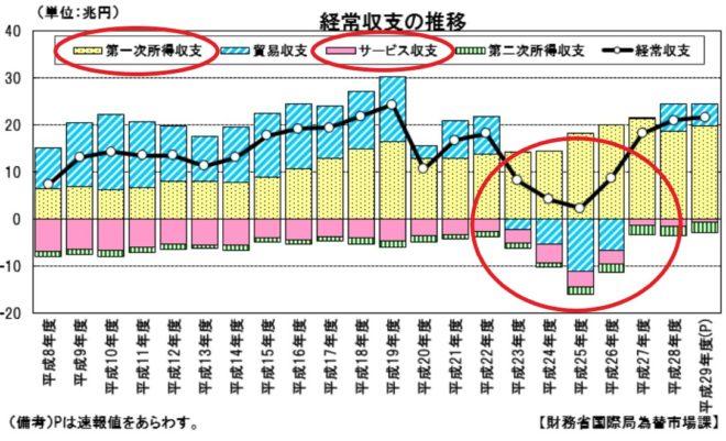 日本の国際収支のグラフ