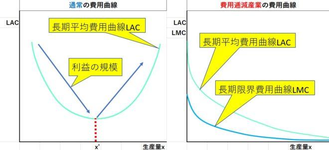 通常の費用曲線と費用逓減産業の曲線