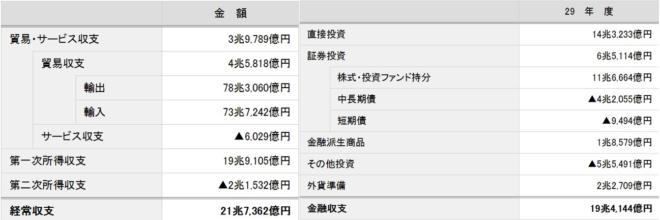 日本国際収支