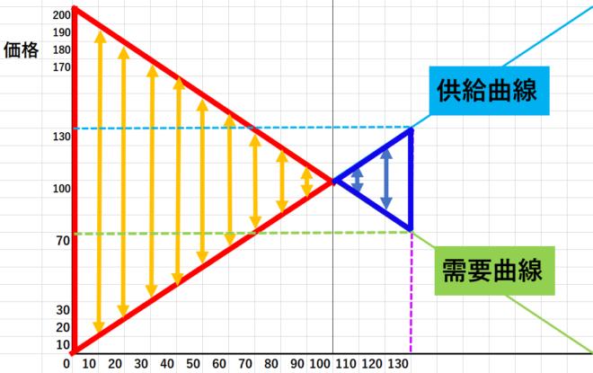 厚生経済学の基本定理2