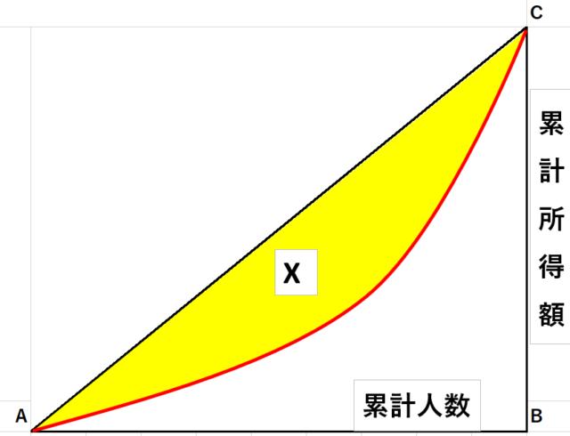 ローレンツ曲線3