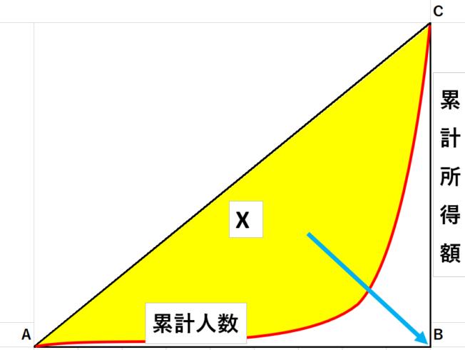 ローレンツ曲線4