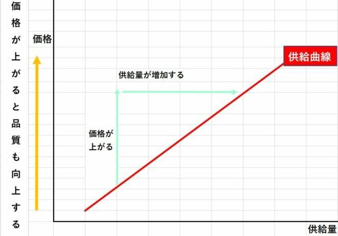 レモンの原理の供給曲線