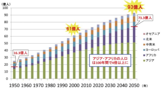 世界市場の構造変化