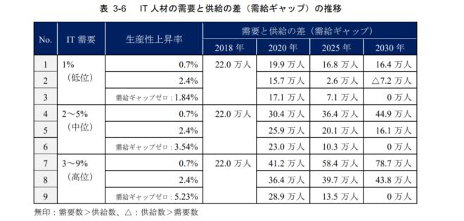 IT人材の需要ギャップの水位の表