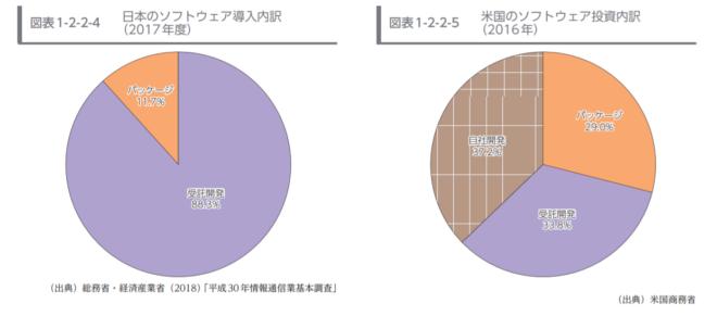 日本と米国のソフトウェア導入率