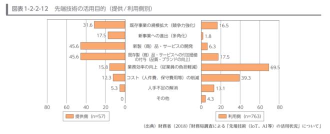 企業の先端技術活用目的のグラフ