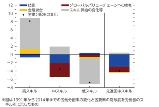 ITスキルによる所得格差を示すグラフ