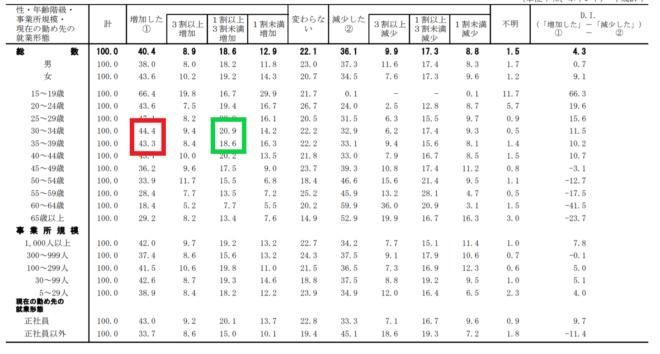 転職者の賃金の変動割合表