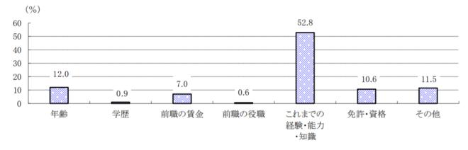転職者の処遇グラフ