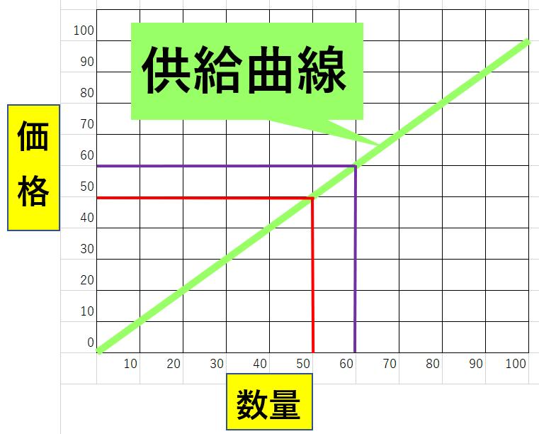 供給曲線の基礎