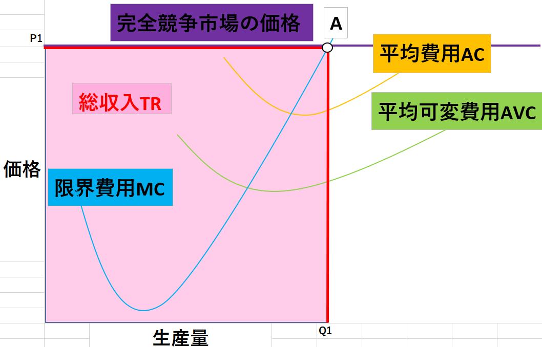 完全競争市場のグラフ1