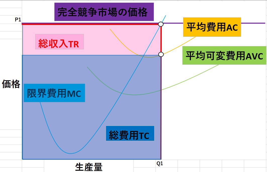 完全競争市場のグラフ2