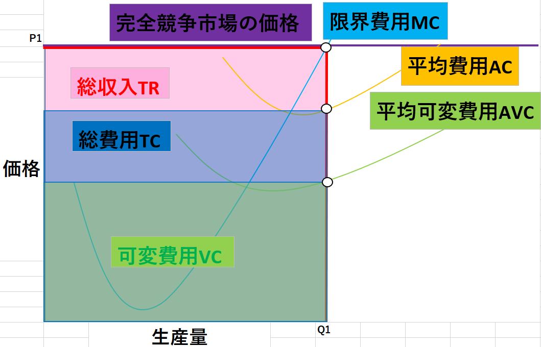 完全競争市場のグラフ3