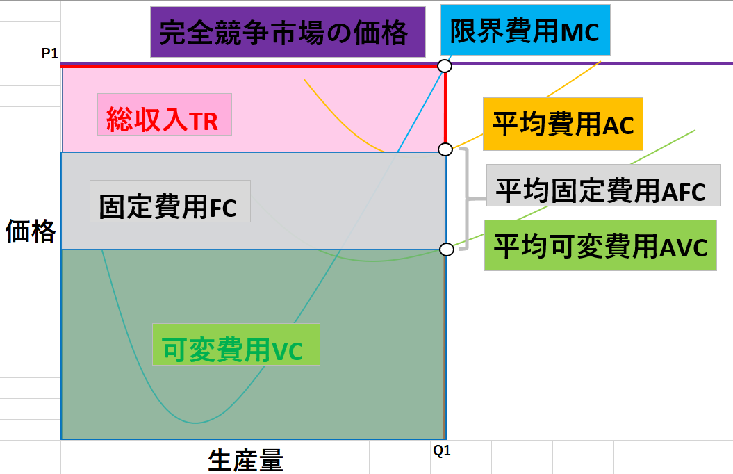 完全競争市場のグラフ4