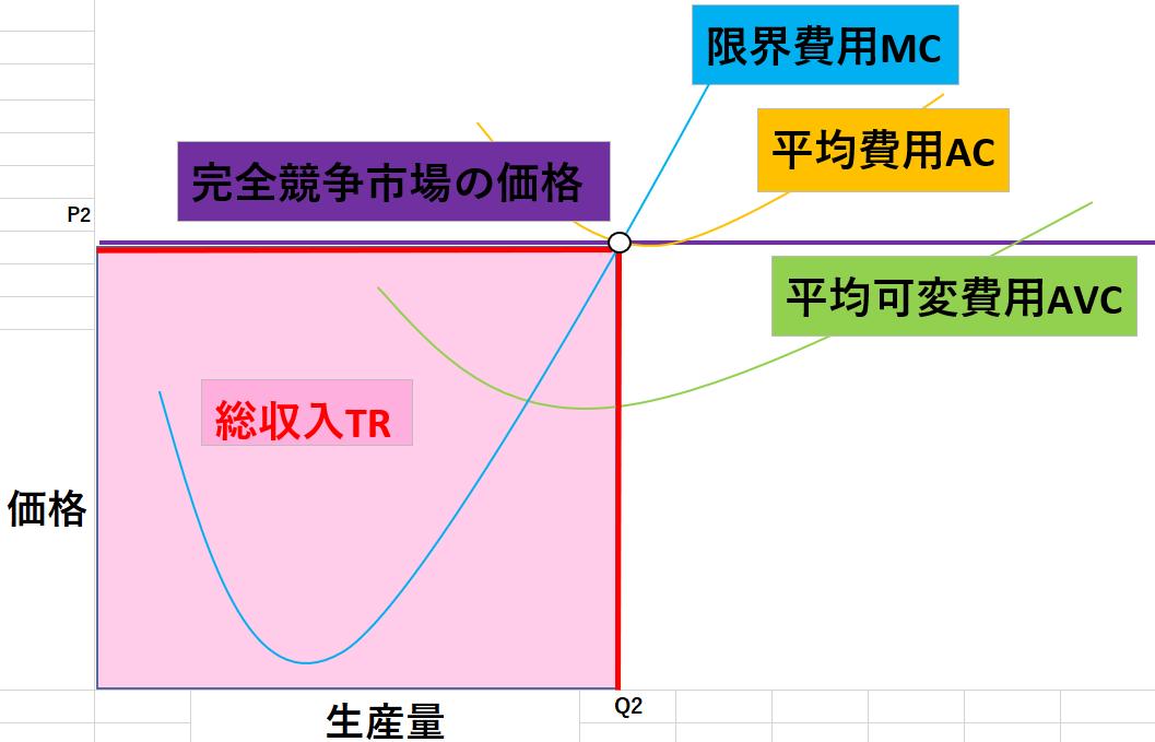完全競争市場のグラフ5