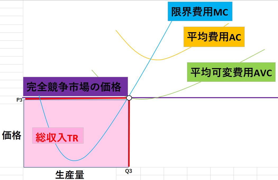完全競争市場のグラフ7