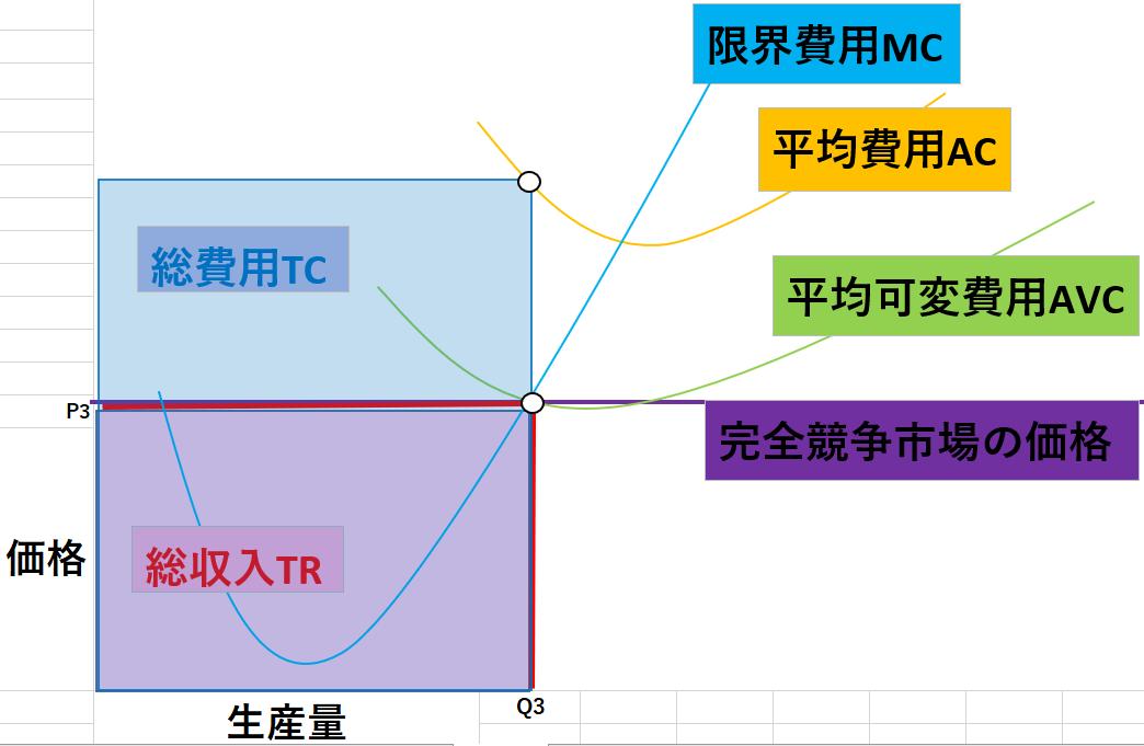 完全競争市場のグラフ8