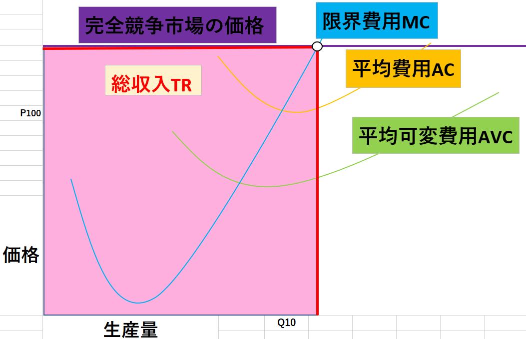 完全競争市場のグラフ9
