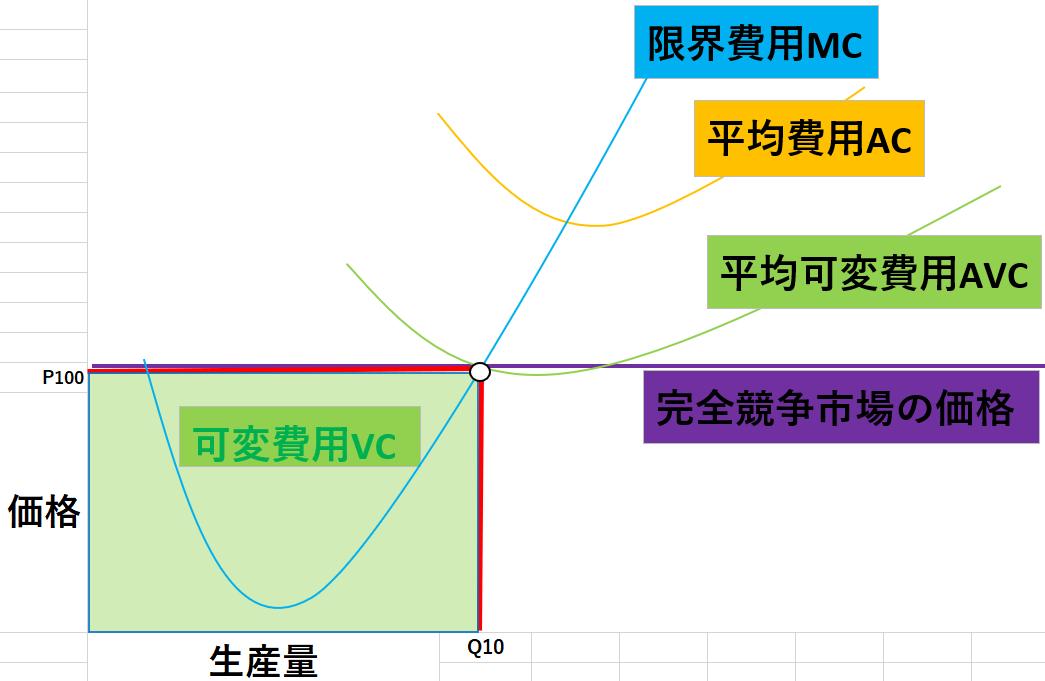 完全競争市場のグラフ11