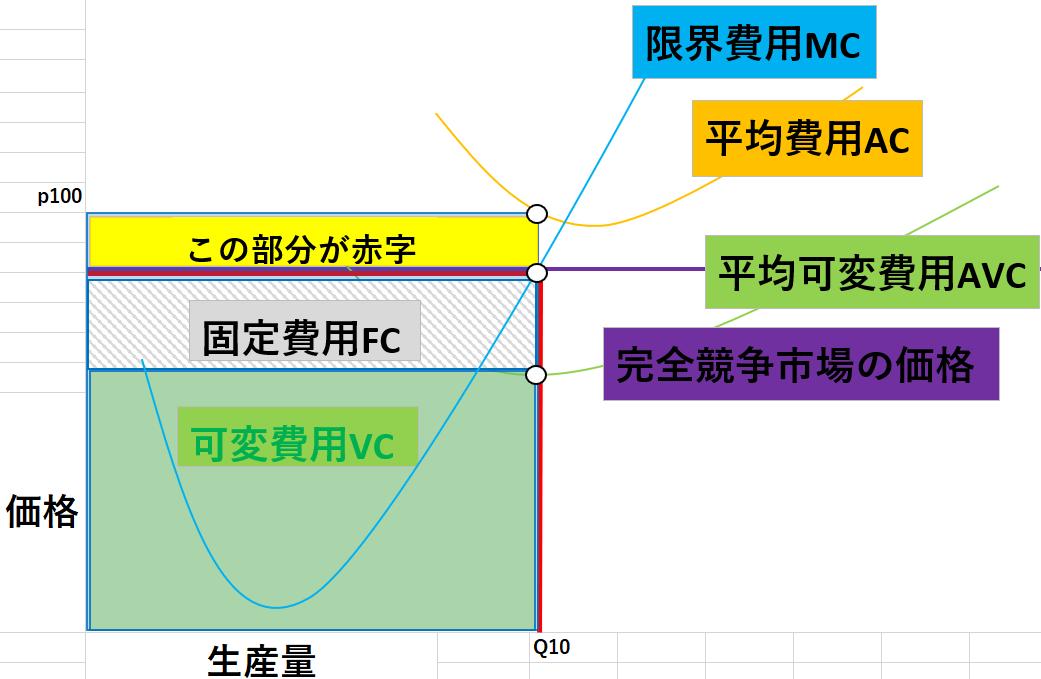 完全競争市場のグラフ13