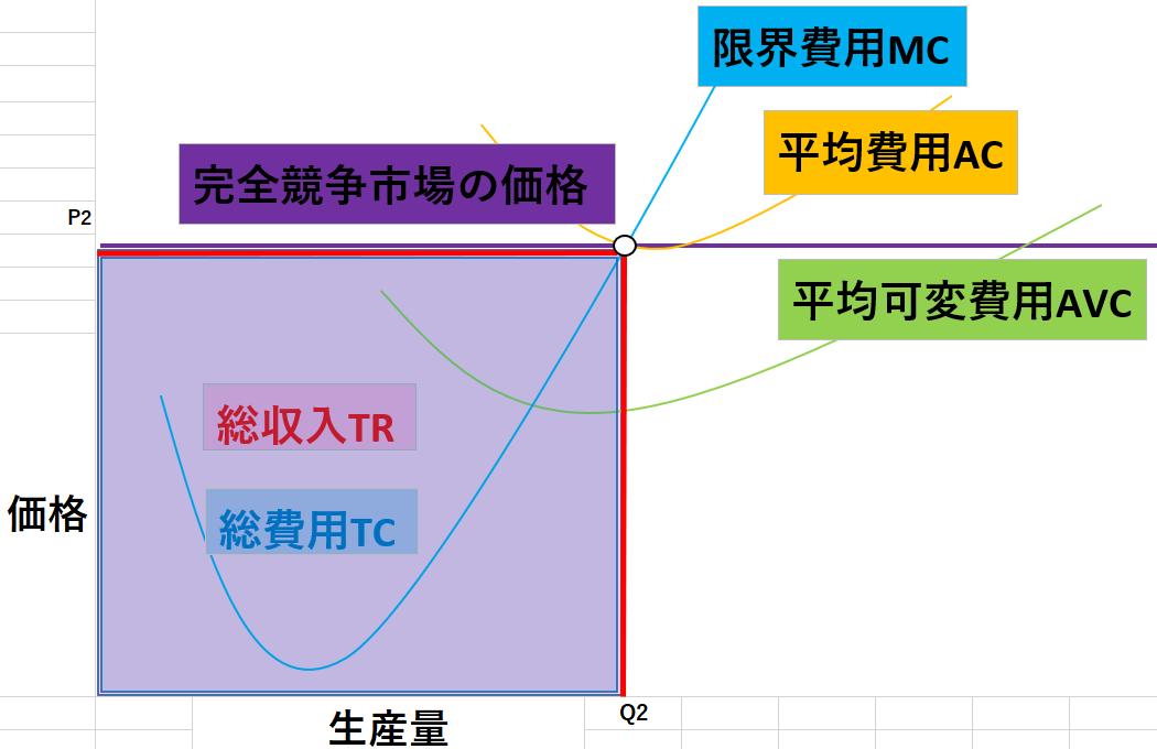 完全競争市場のグラフ6